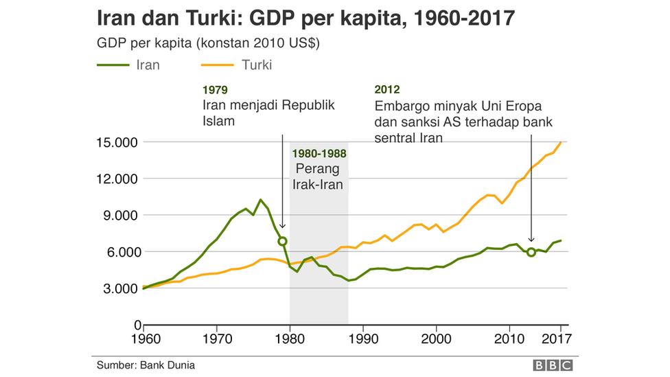 Grafik Iran