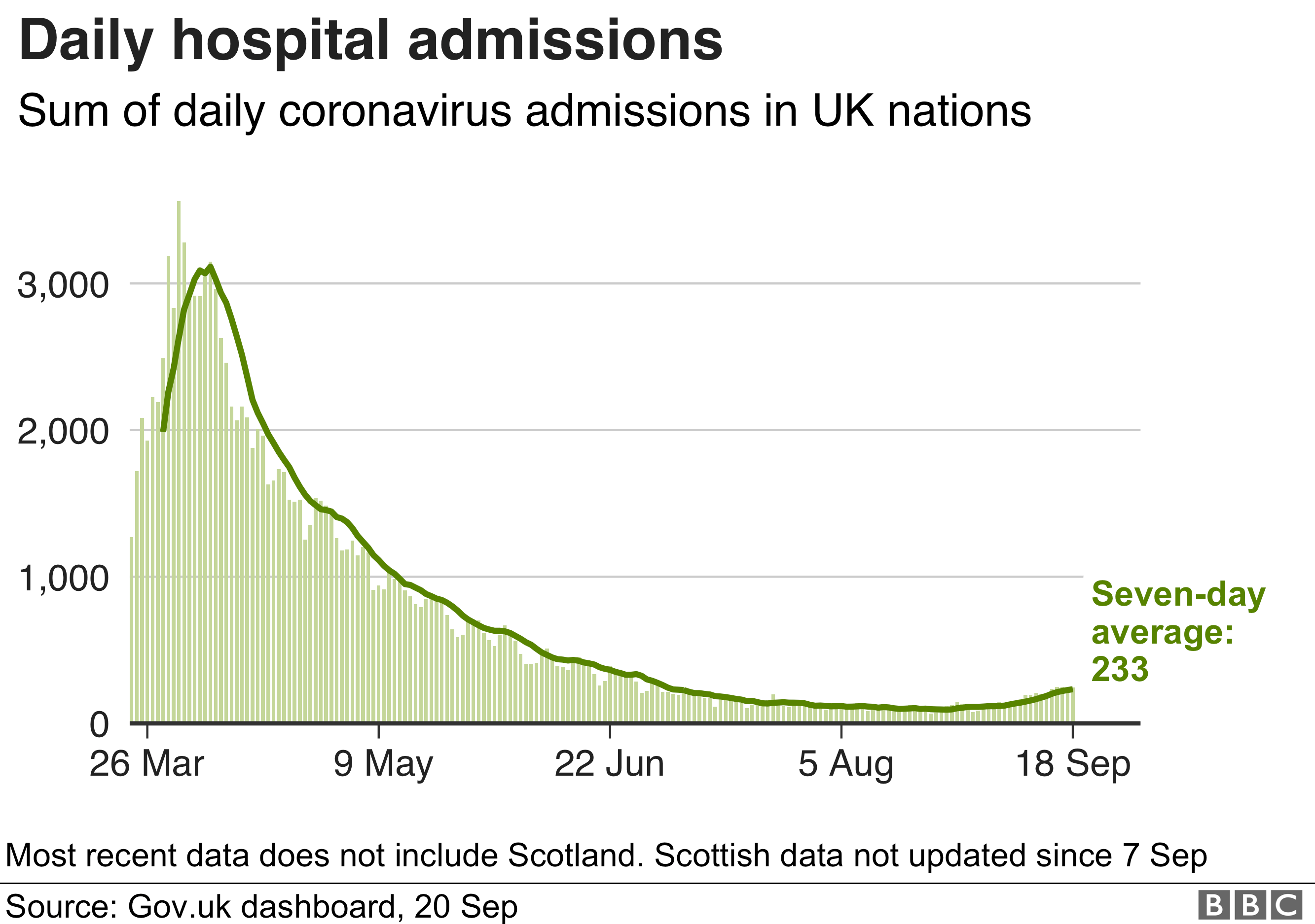 Graph showing daily hospital admissions