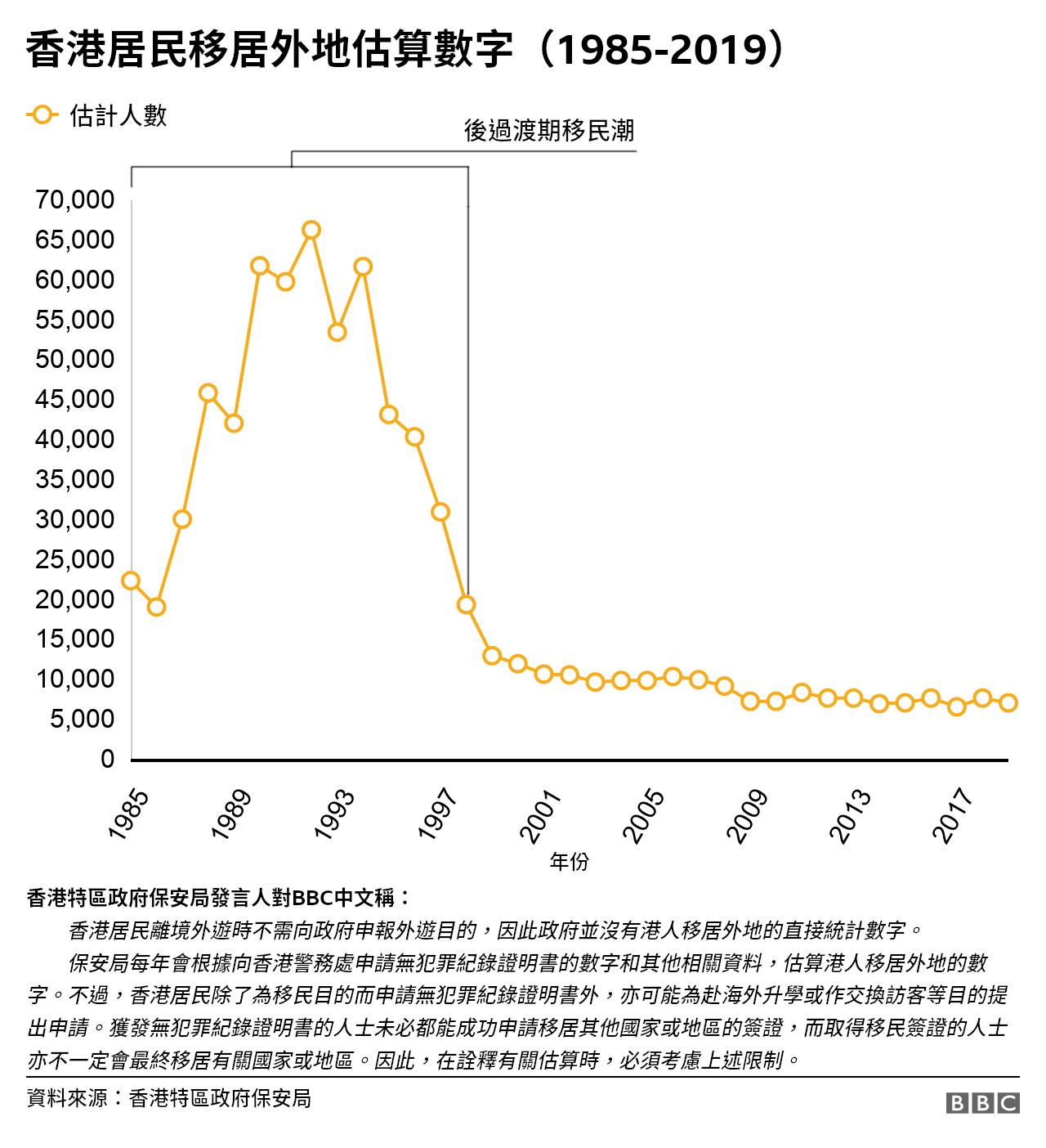 圖表:香港特區政府推算之居民移居外地估算數字(1985-2019)