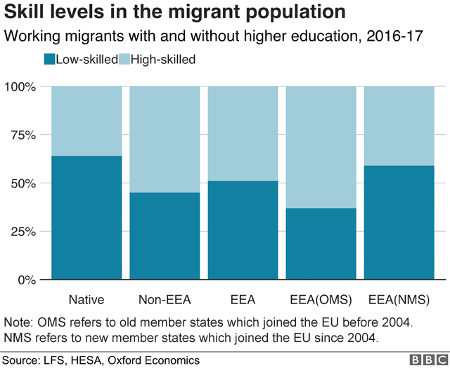graph: skill levels in the migrant population