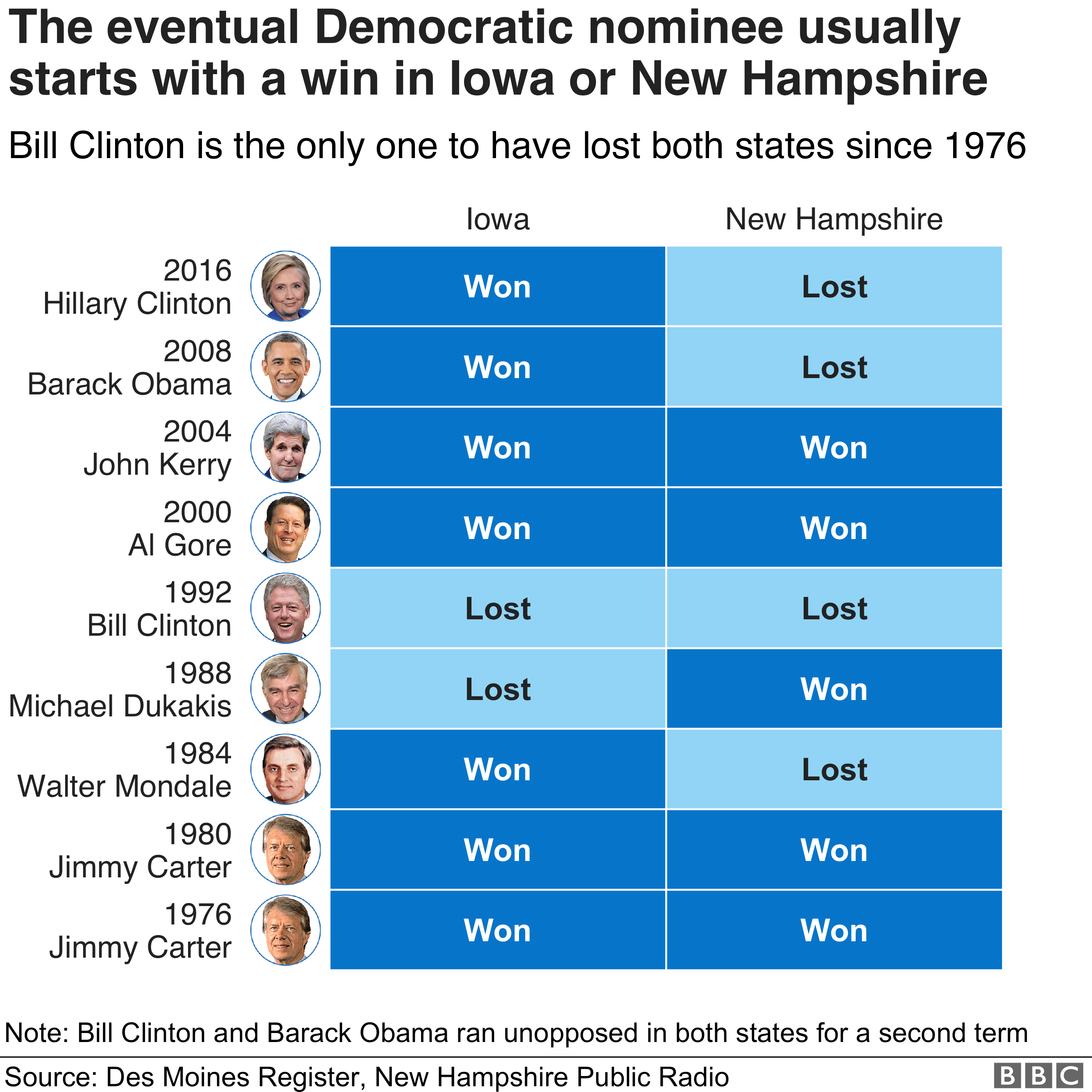 Winners from each party