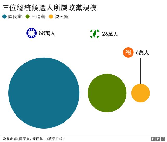台灣政黨情況