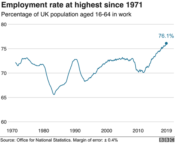 Graph of employment figures
