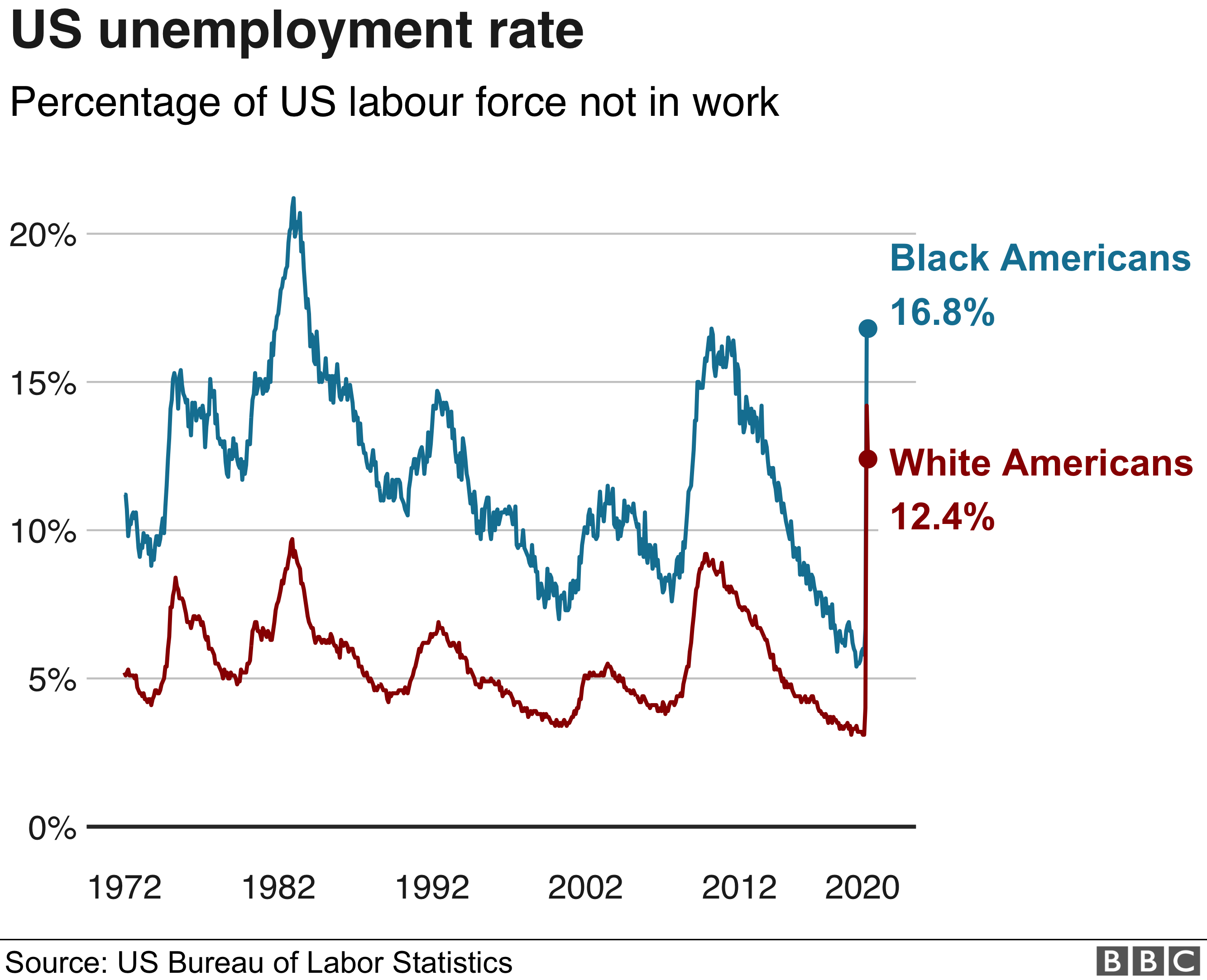 US unemployment rate