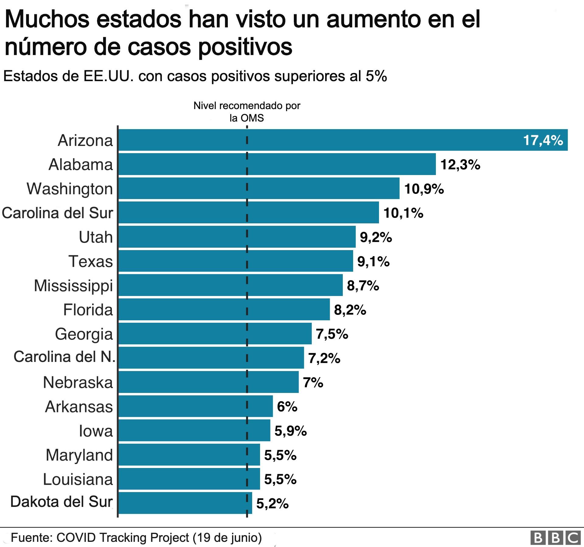 Estados con mas del 5% de contagios