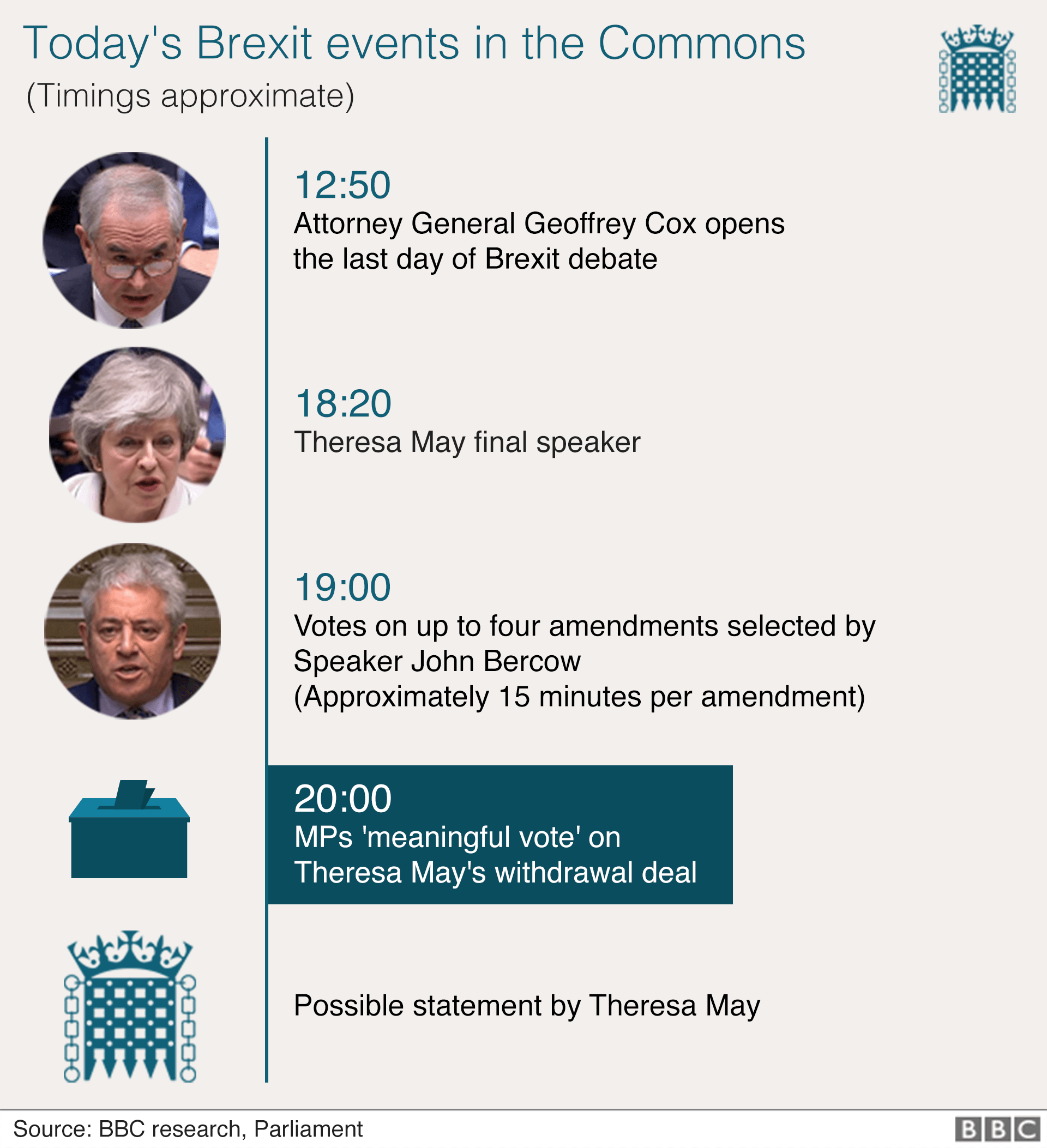 Chart showing schedule of Commons Brexit events: 1250 Attorney General opens the last day of debate. 18:20 Theresa May last speaker. 1900 Votes on up to four amendments. 2000 MPs meaningful vote. Possible statement by Theresa May.