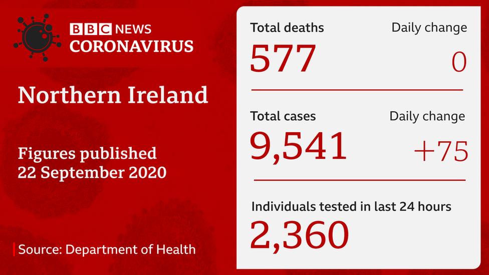 Coronavirus Ministers To Make Ni Tv Address Bbc News
