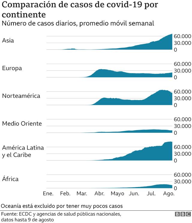Gráfico que compara los casos de covid-19 por continente