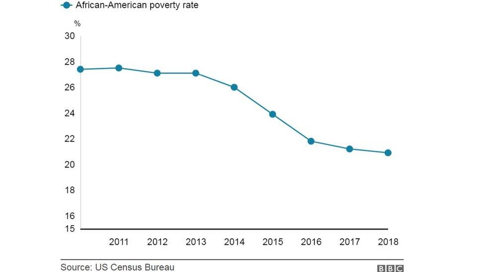 رسم بياني لمعدلات الفقر بين الأمريكيين ذوي الأصول الأفريقية
