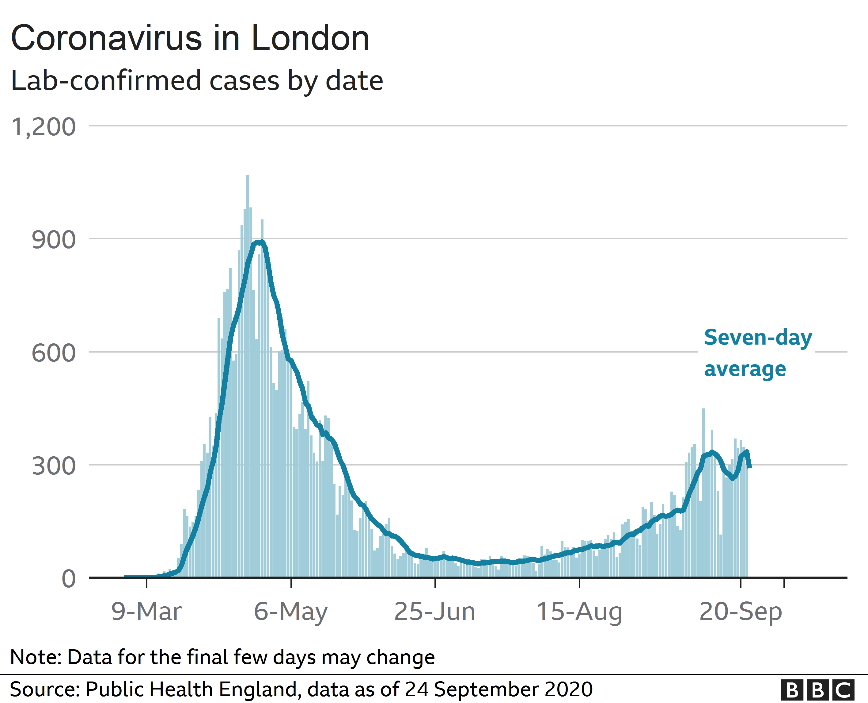 Coronavirus in London