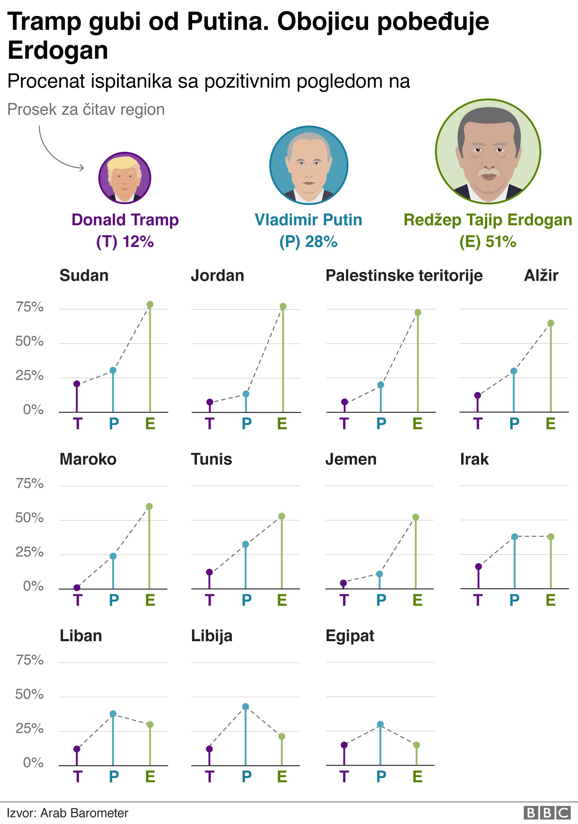 tramp, putin ili erdogan