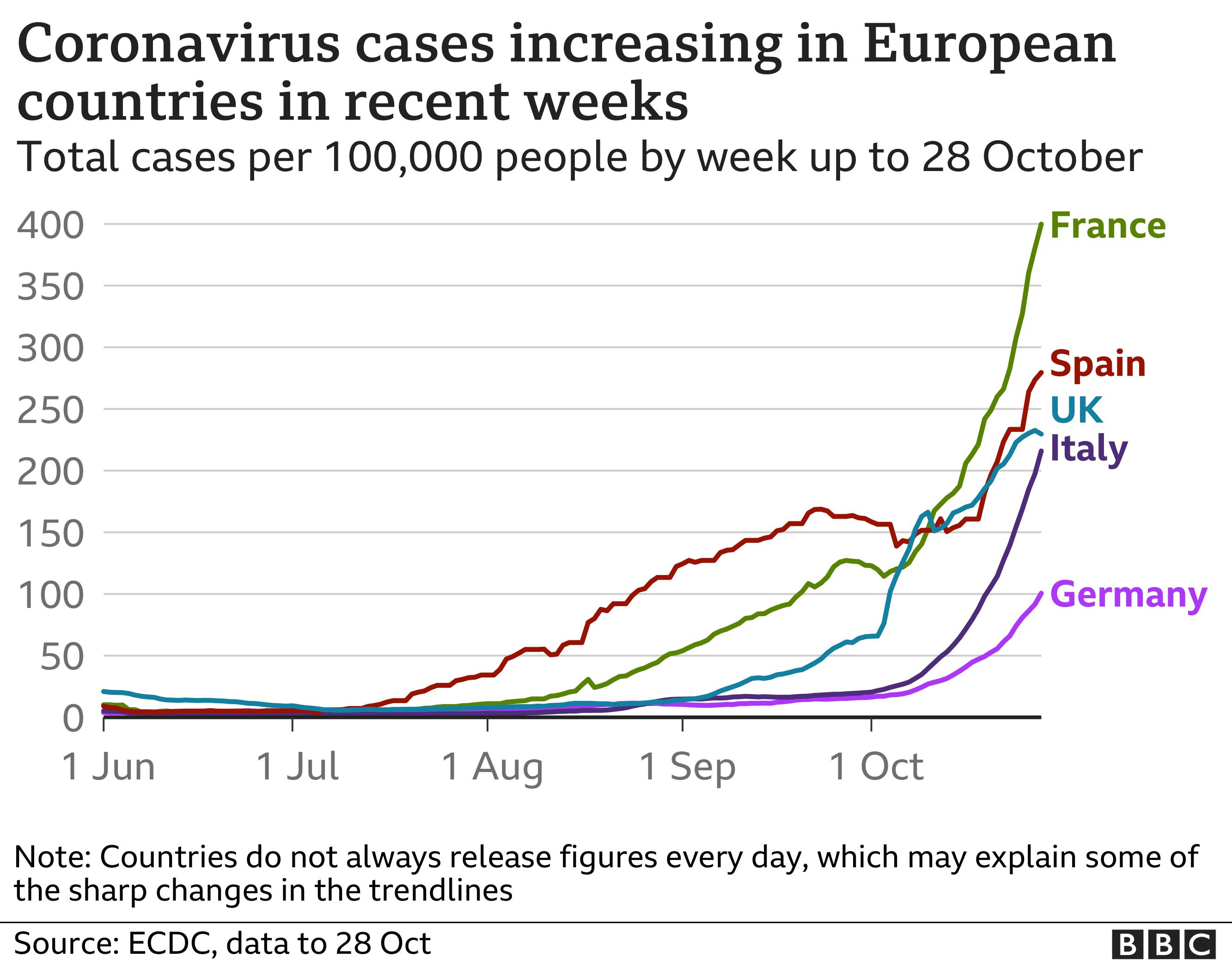 Tableau du 28 octobre montrant les cas de coronavirus par destination