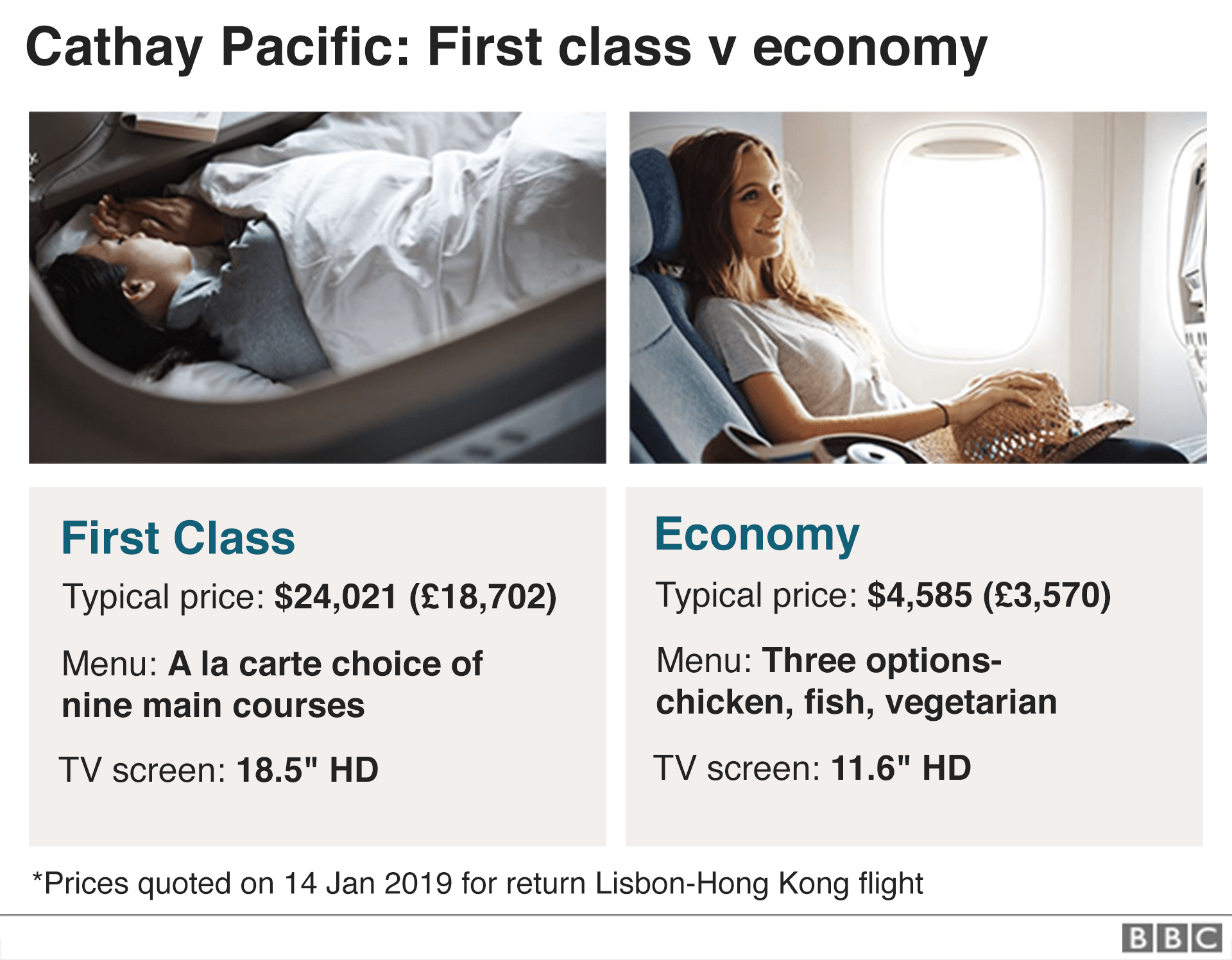 Cathay comparison first class and economy