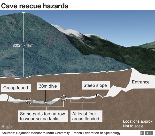 Cross-section of cave network showing hazards