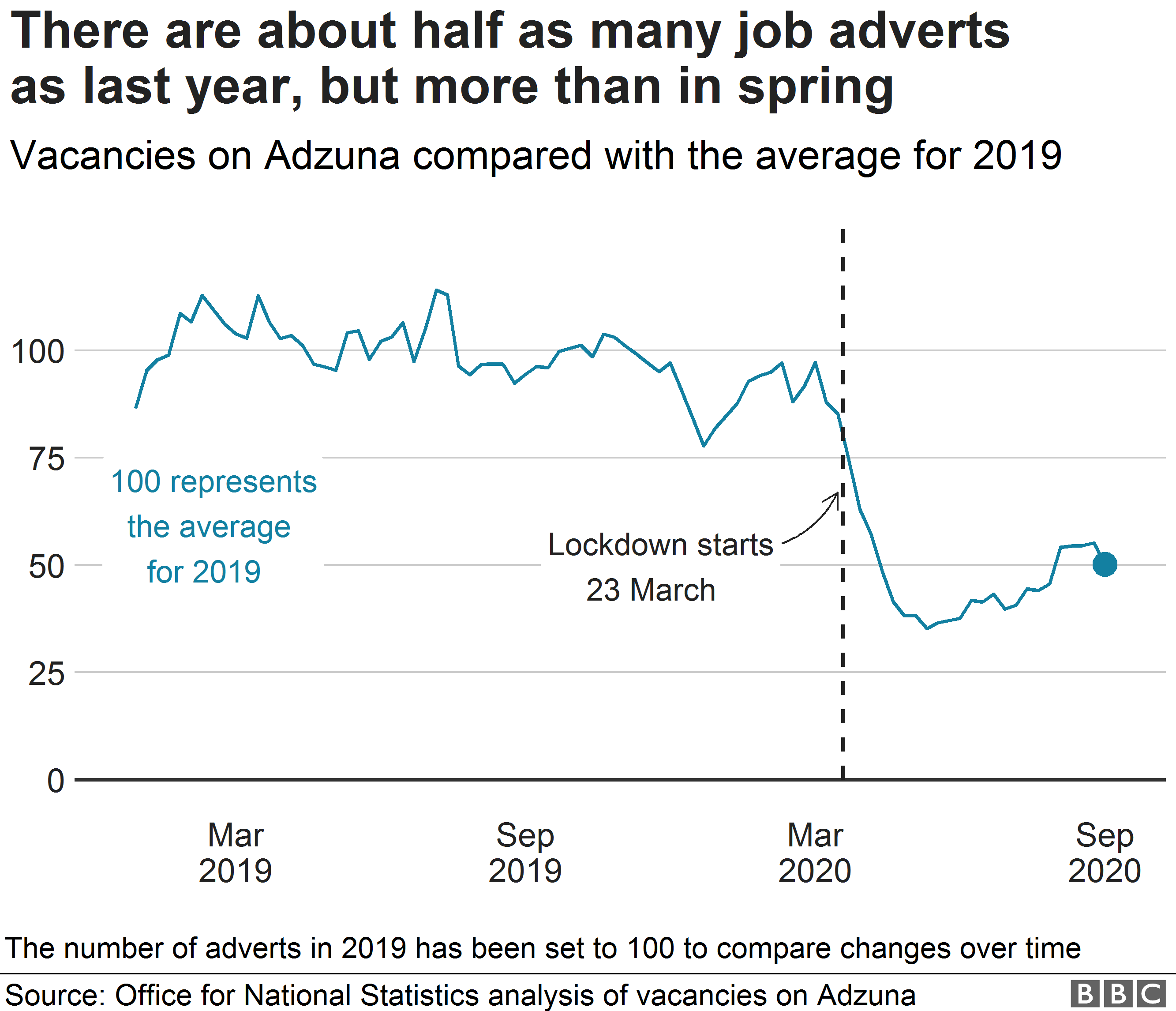 September chart showing change in job vacancies
