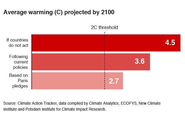 Projected warming, in different scenarios