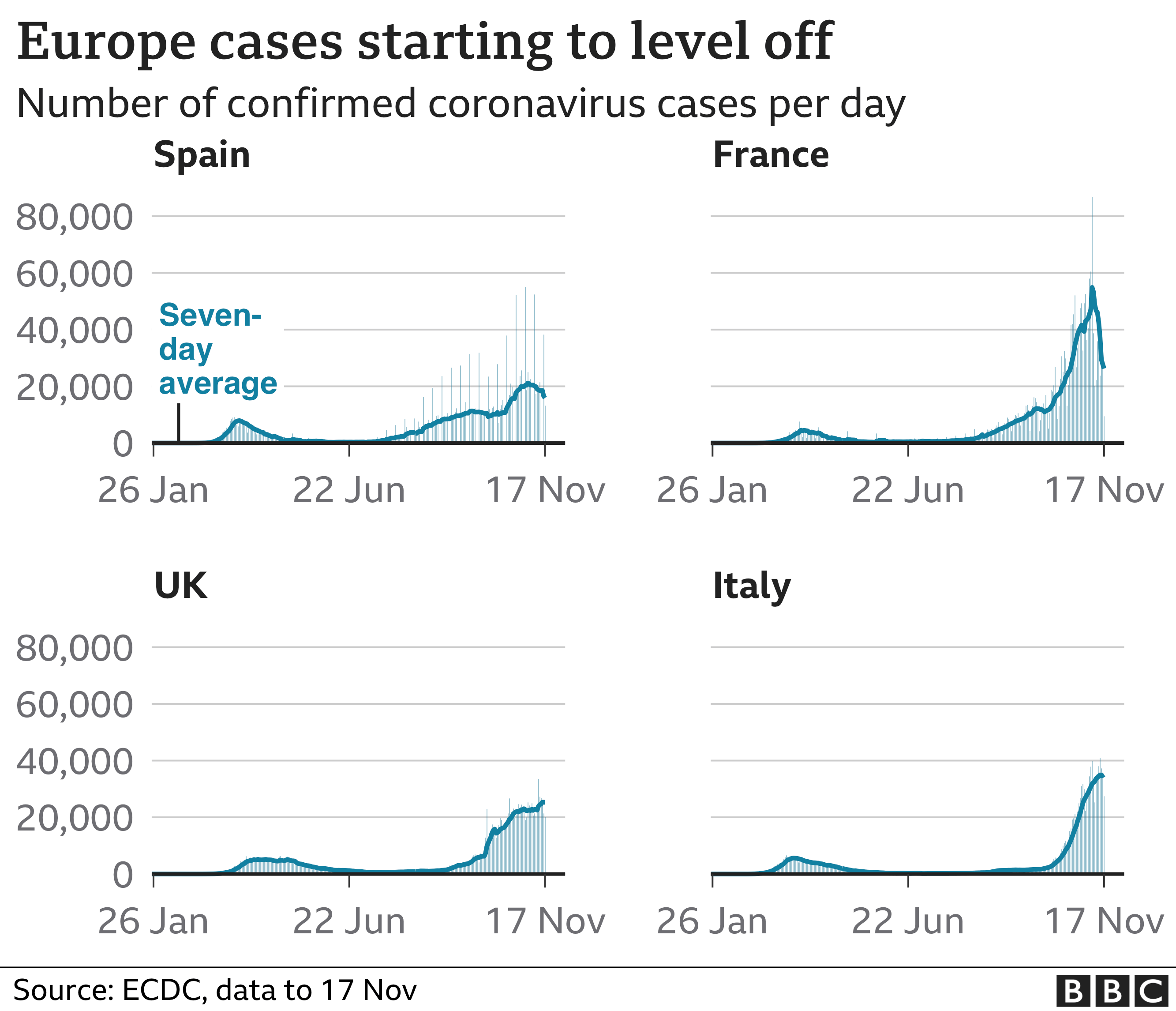 Chart shows second rise in selected European countries - Spain, France, UK and Italy