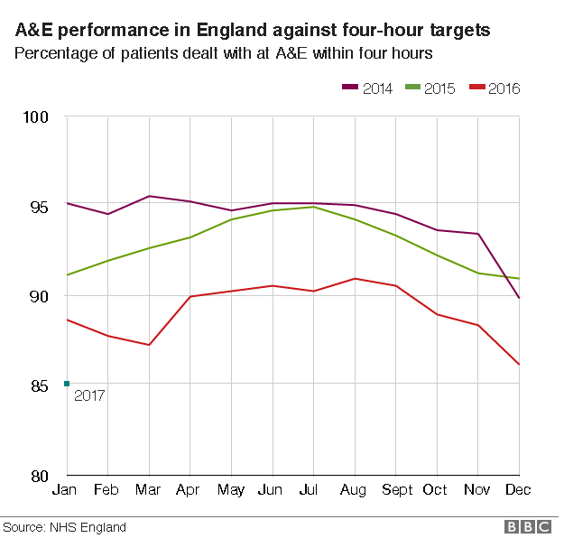 A&E performance in England
