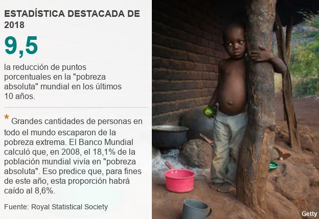 Estadística destacada sobre pobreza.