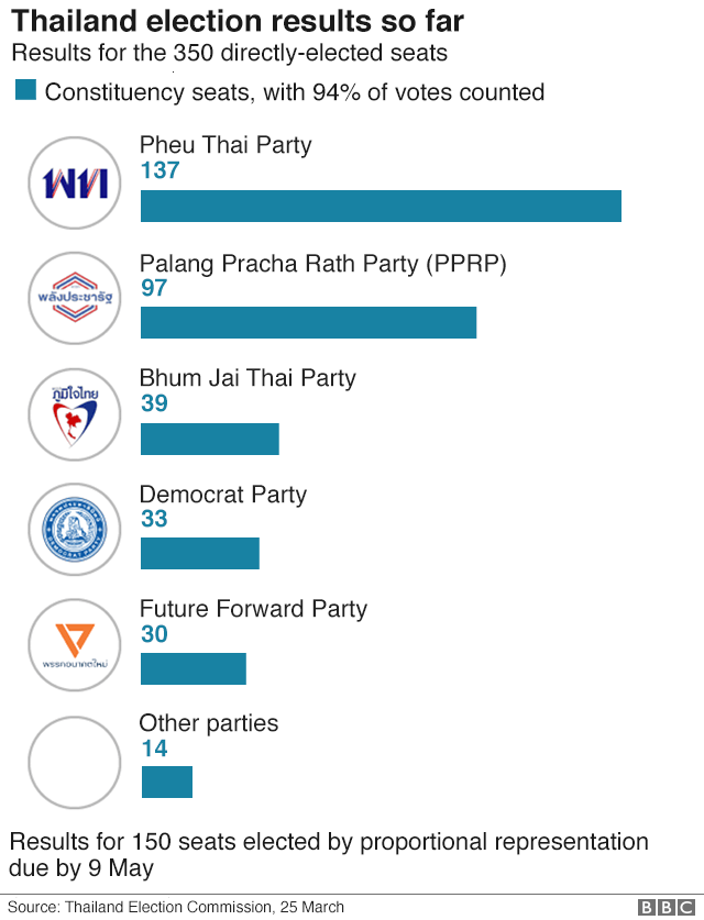 Graphic: Thai election results so far