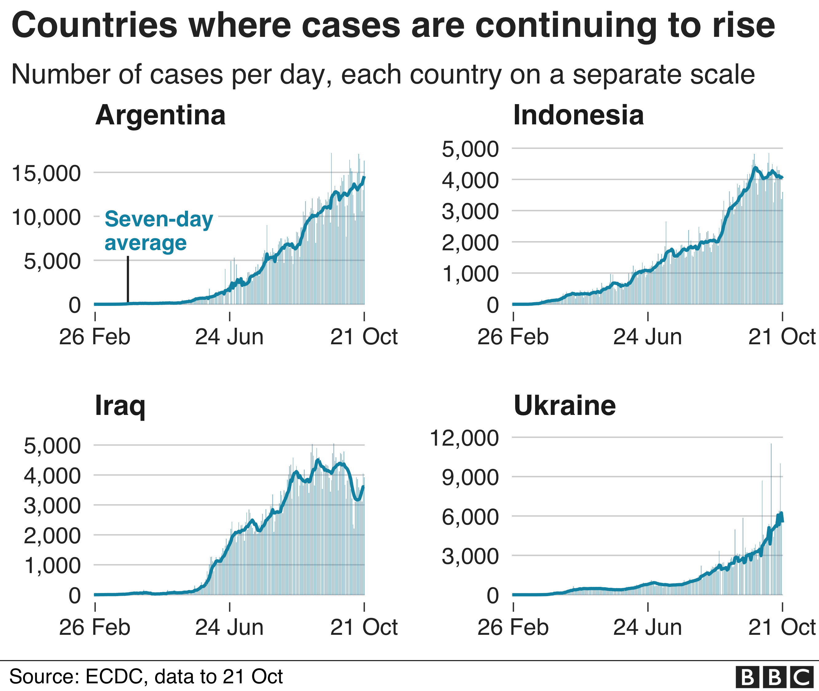 Chart showing countries where cases are continuing to rise quickly
