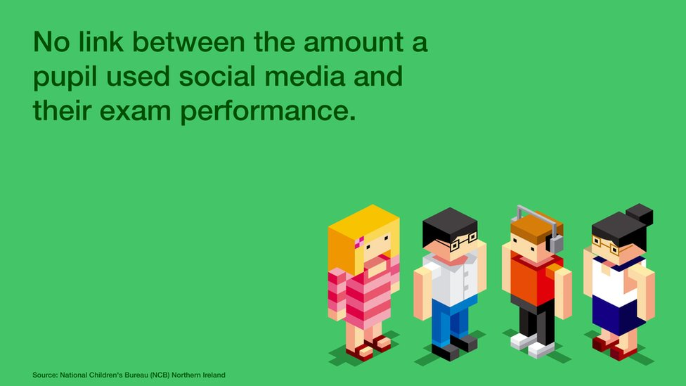 Graphic that reads: No link between the amount a pupil used social media and their exam performance.