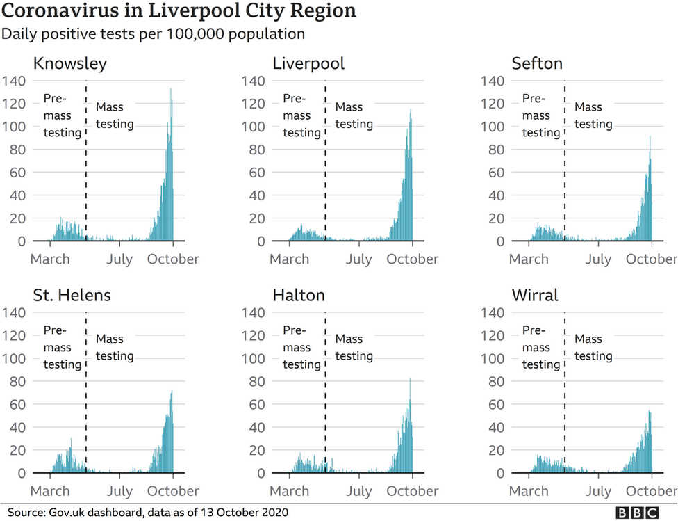 Coronavirus: Liverpool crowds 'shame our city' thumbnail
