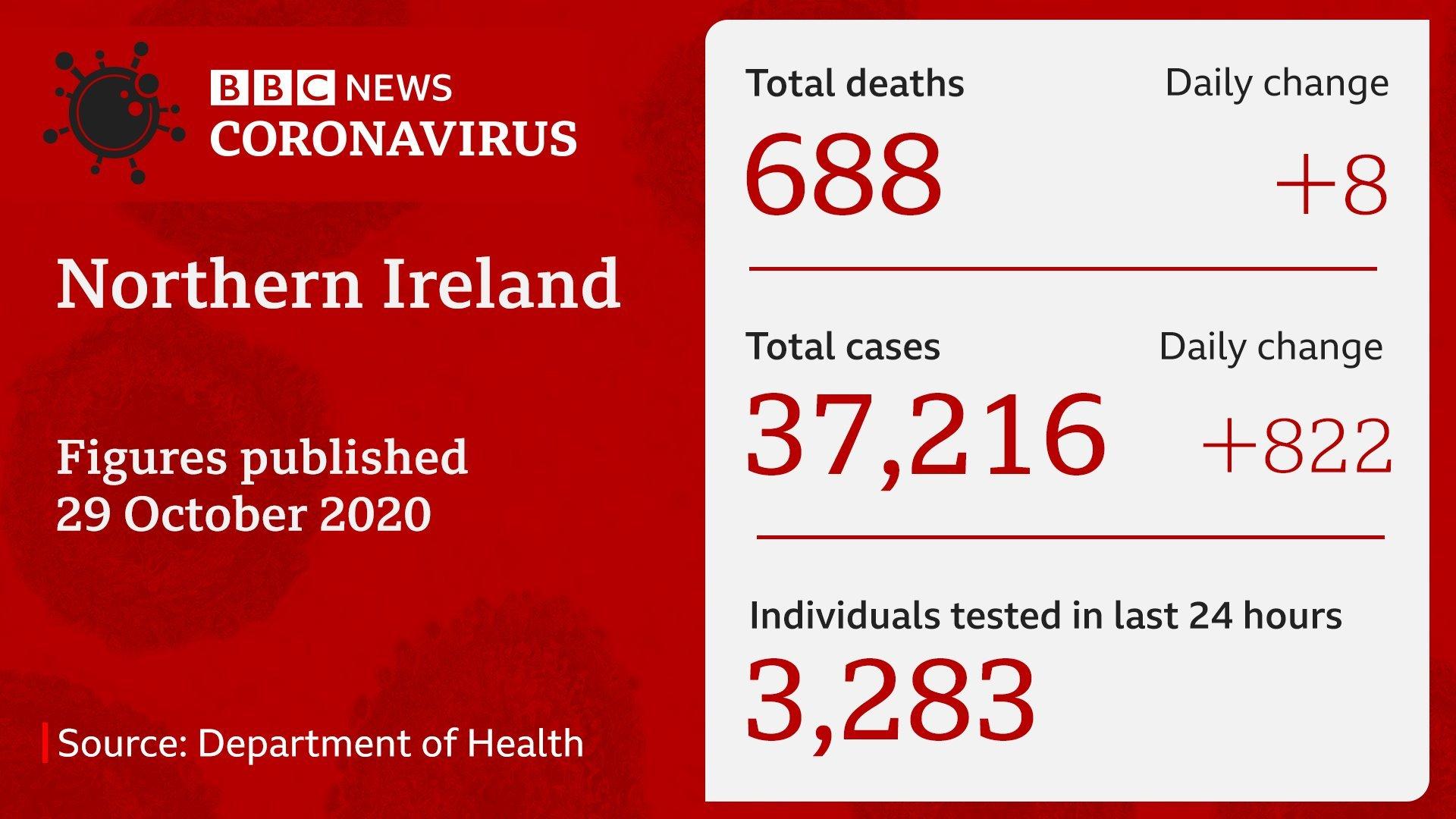 NI coronavirus stats 29th October