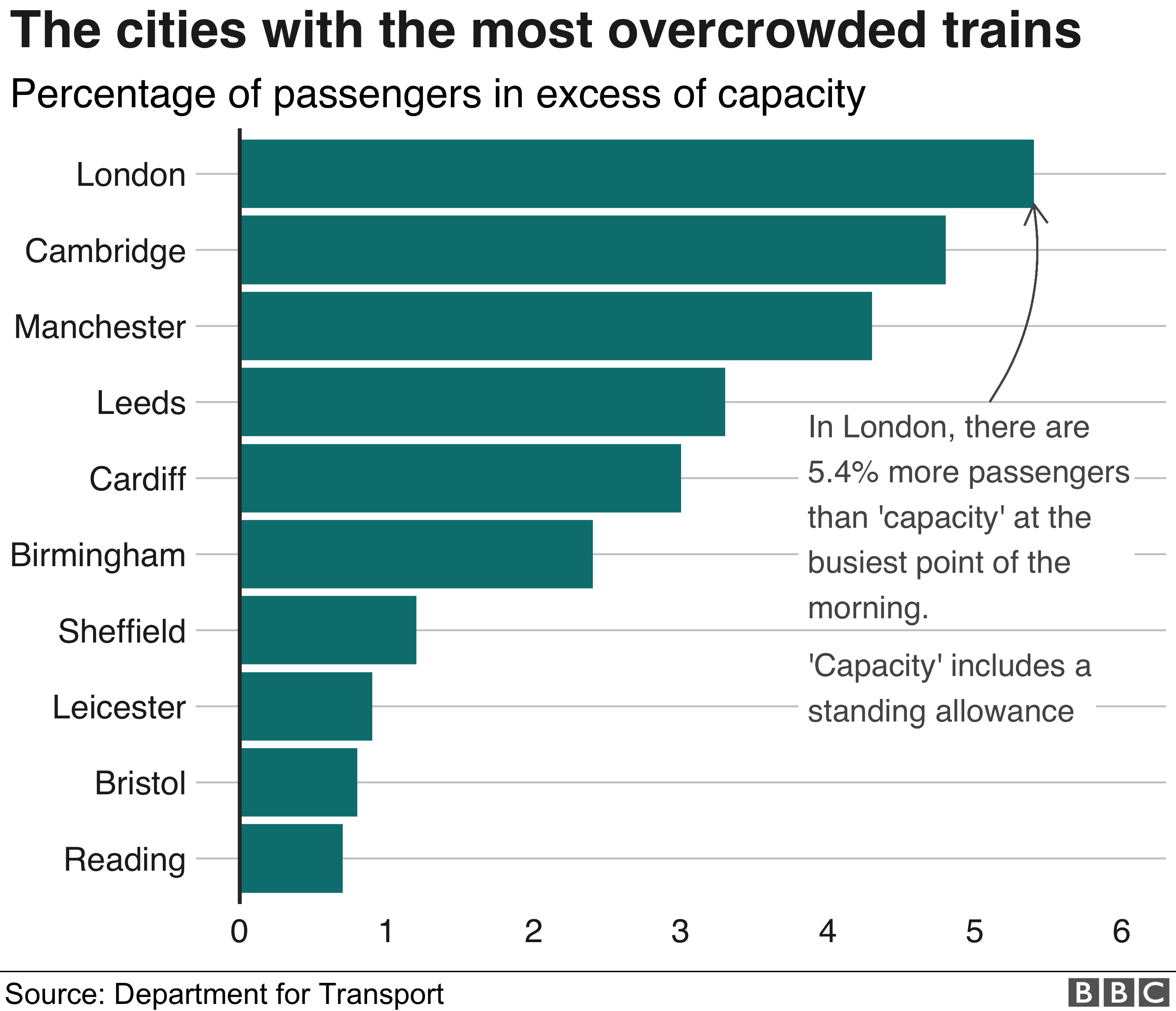 Chart showing ten cities with most overcrowding. London is top - there are 5.4% more passengers than capacity in the morning