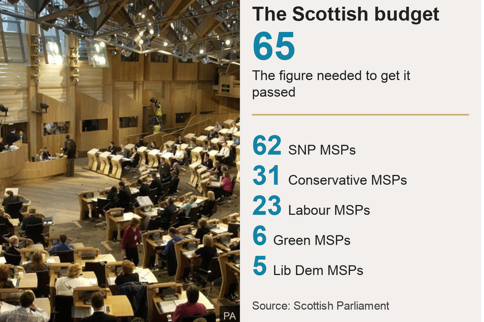 The Scottish budget, politician numbers