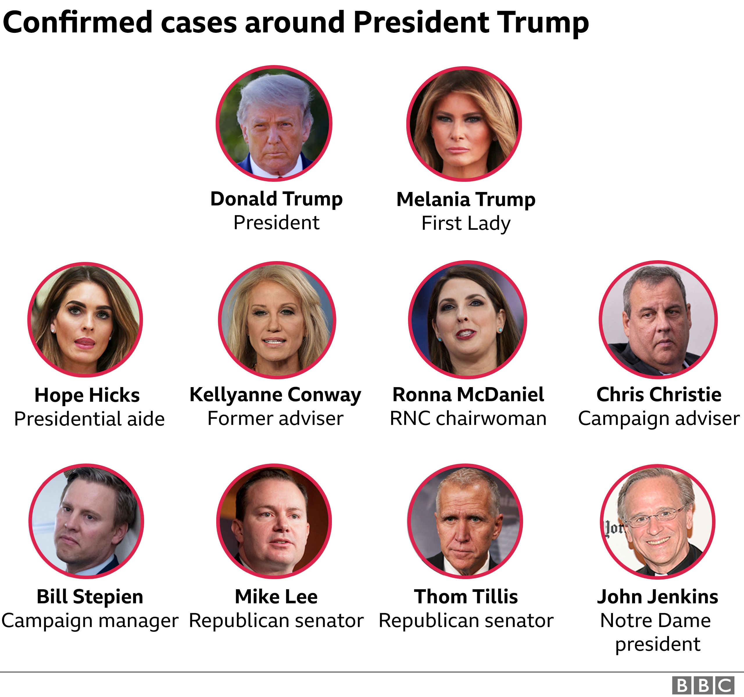 Graphic showing confirmed cases around the president