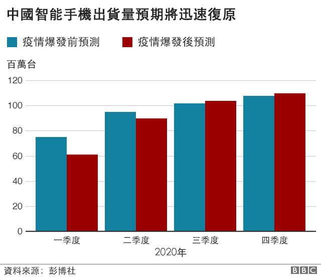 圖表:中國智能手機出貨量預期將迅速復原