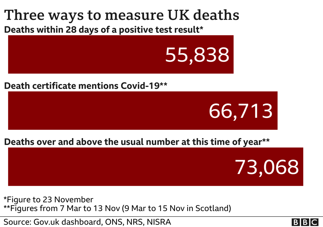 Chart shows three ways of measuring coronavirus deaths - government statistics count everyone who dies within 28 days of a positive test, the total is now 55,838; ONS stats include everyone where coronavirus was mentioned on the death certificate and that total is now 66,713, the final total includes all excess deaths over and above the usual number and that is now 73,068. Updated 24 Nov.