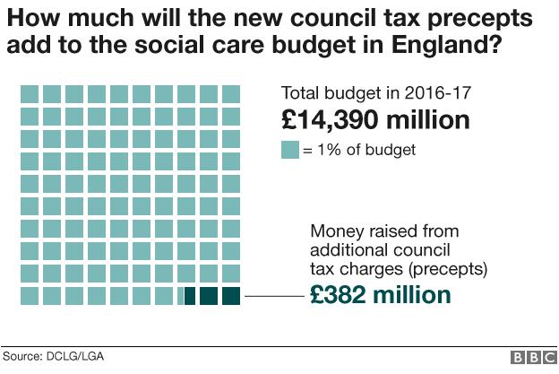 Graph on budget breakdown