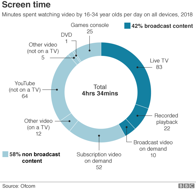 Graphic showing how screen time breaks down for adults 16-34