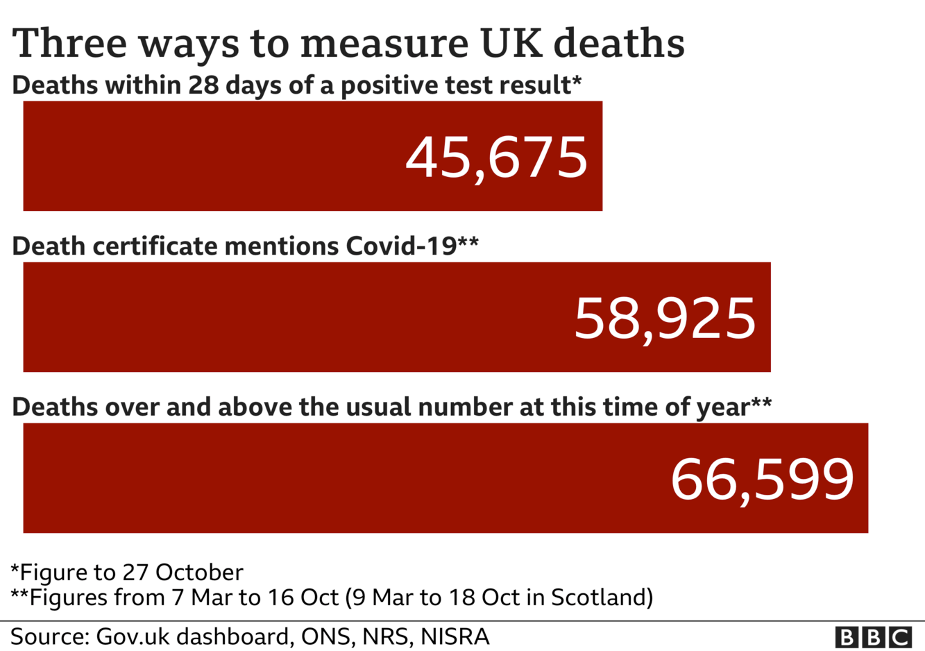 Chart shows three ways of measuring coronavirus deaths - government statistics count everyone who dies withint 28 days of a positive test, the total is now 45,675, ONS stats include everyone where coronavirus was mentioned on the death certificate and that total is now 58,925, the final total includes all excess deaths over and above the usual number and that is now 66,599, updated 27 Oct