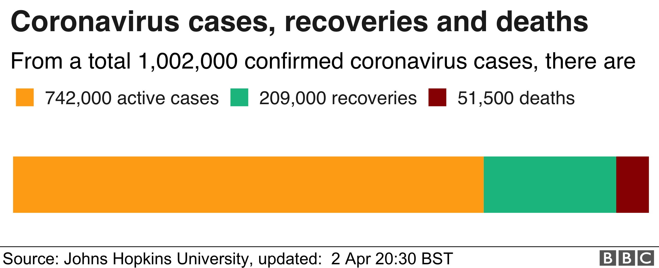 Chart showing global cases of coronavirus