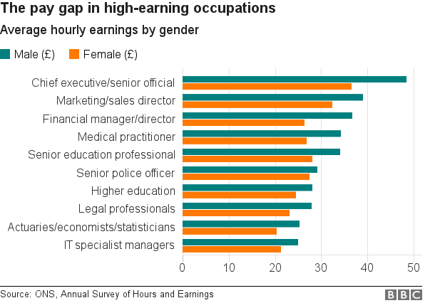 Chart showing pay gap by profession