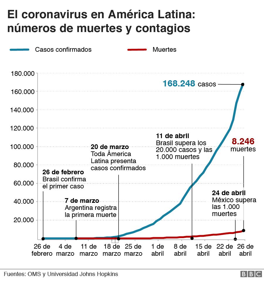 Contagios y muertes por covid-19 en América Latina