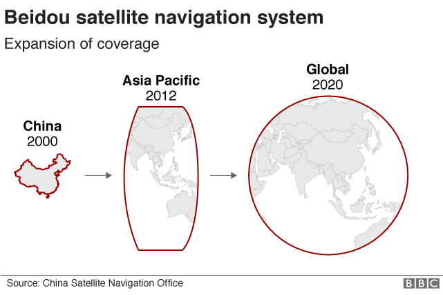 Timeline of Beidou's expanding coverage
