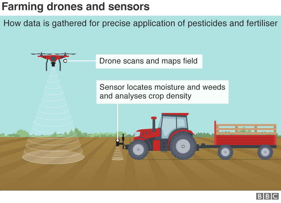 Chart showing use of drones and sensors to map fields.