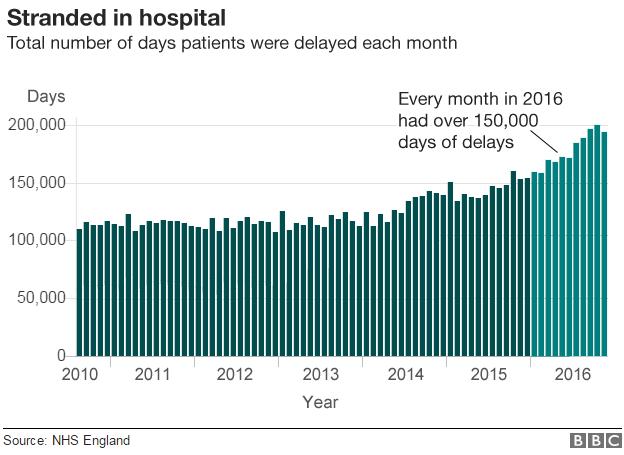 Graph on delays