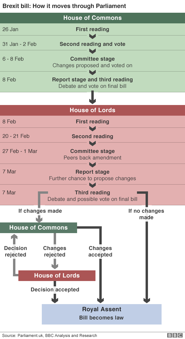 Graph showing the stages the government's Brexit bill has to go through