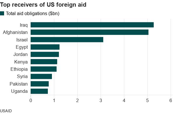 Top receivers of US foreign aid - Iraq, Afghanistan, Israel, Egypt, Jordan, Kenya, Ethiopia, Syria, Pakistan, Uganda