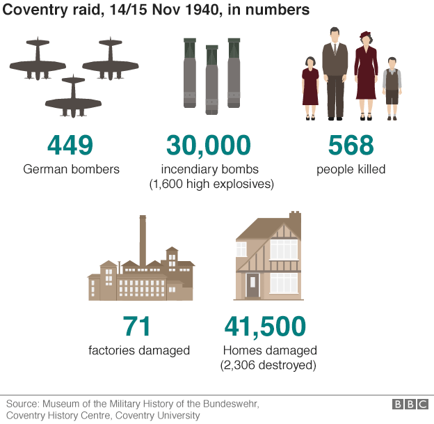 Infographic showing Coventry raid in numbers