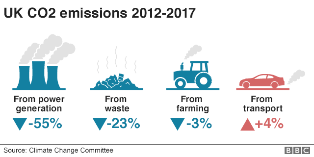 Graphic showing UK CO2 emissions between 2012-2017