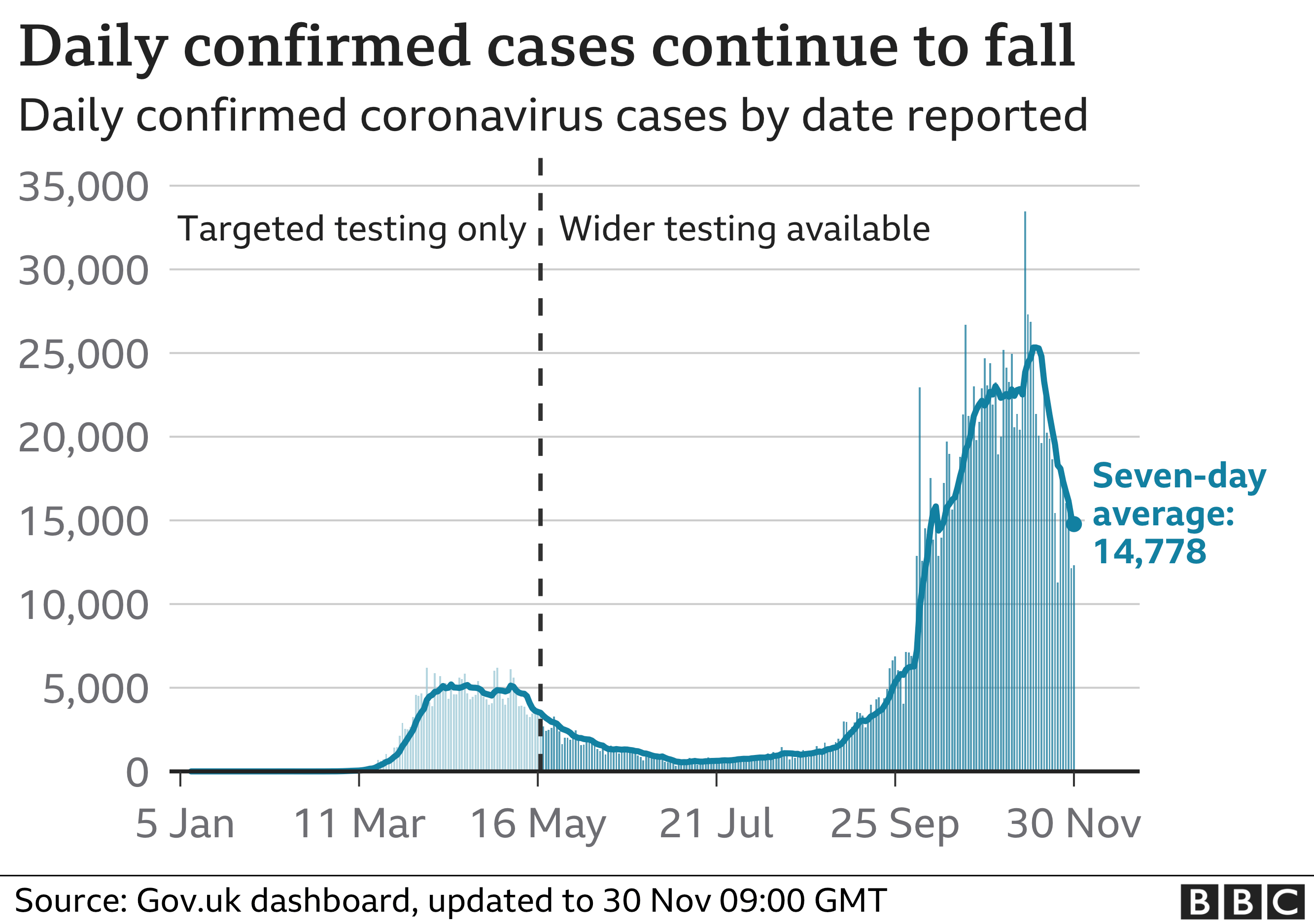 Chart showing confirmed cases dipping. Updated 30 Nov.