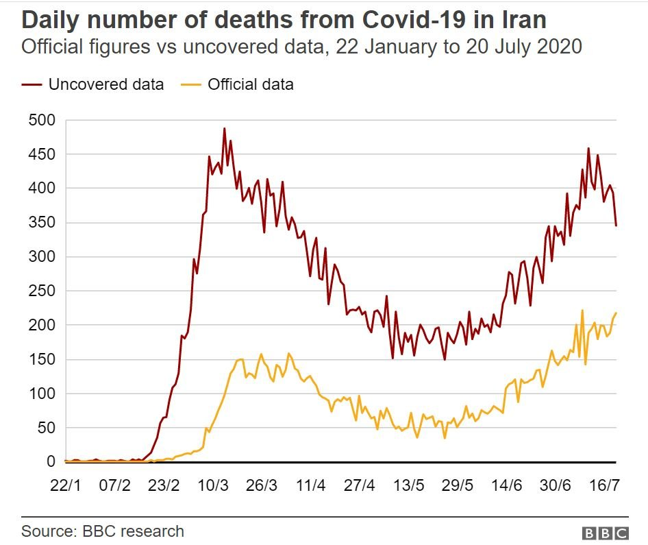 Coronavirus How Iran Is Battling A Surge In Cases Bbc News