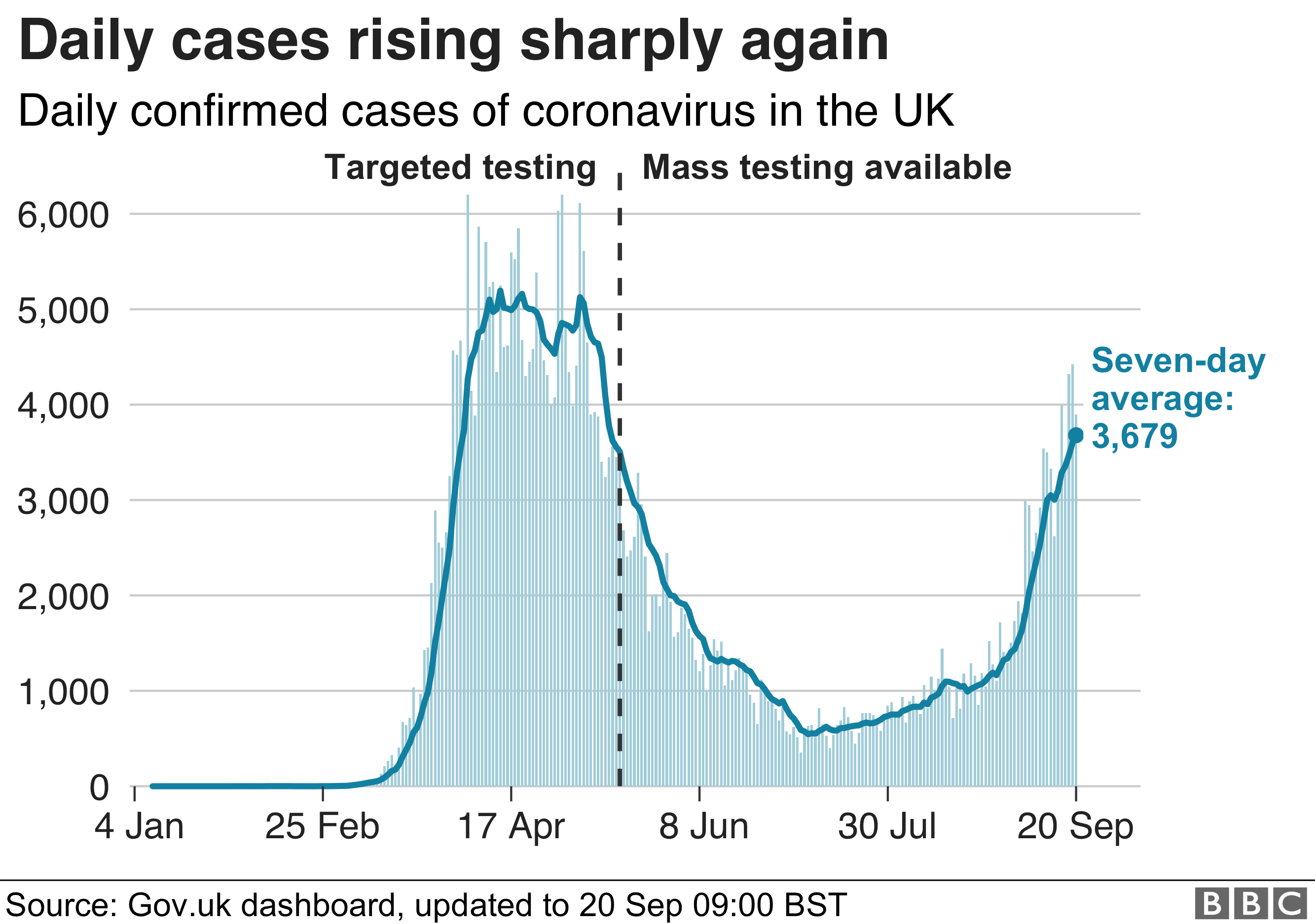 Graph showing daily cases rising