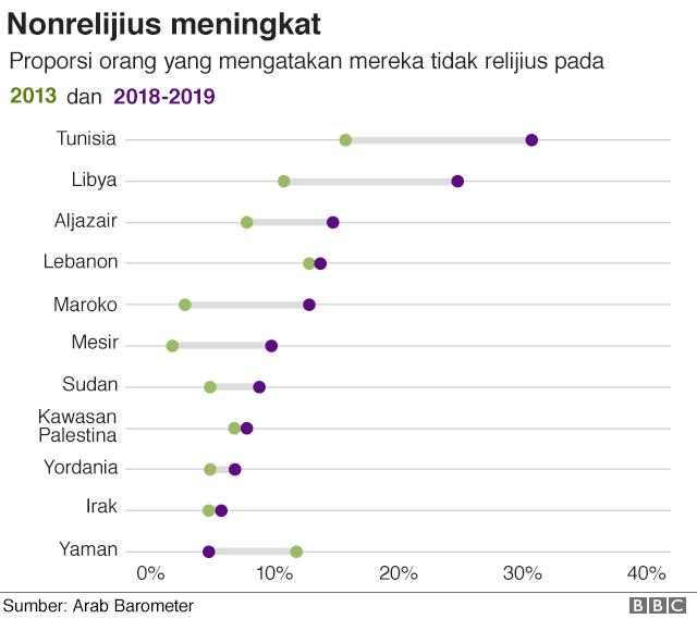 Grafik menunjukkan bahwa proporsi orang yang mengatakan mereka tidak relijius meningkat di setiap tempat kecuali Yaman sejak 2013.